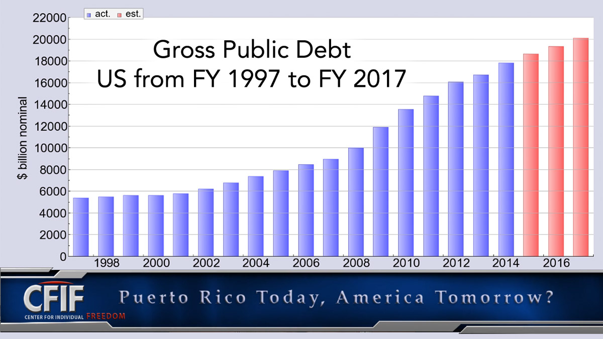 Puerto Rico Today, America Tomorrow?